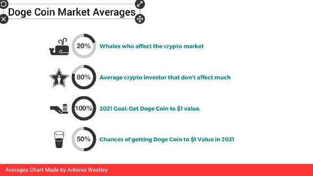 doge coin market averages