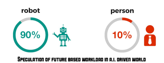 speculation of future workload info graphic scale